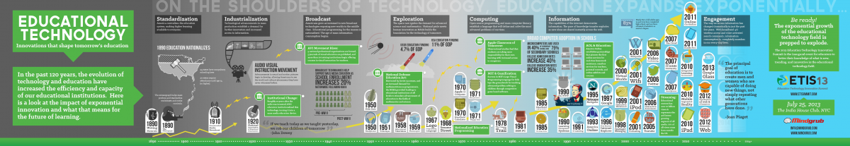 Education Technology Innovation Over the Years - ©Mindgrub
