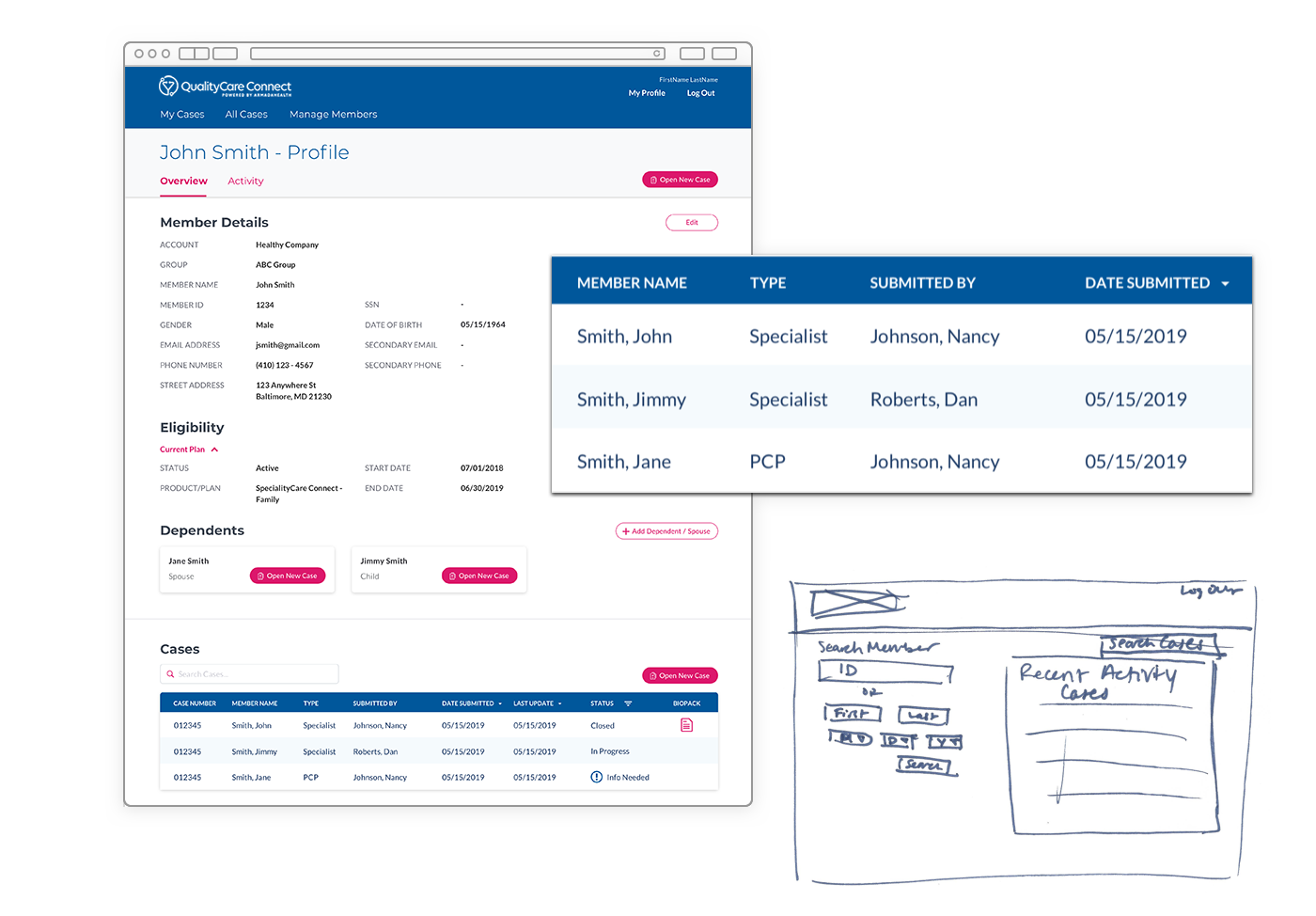 A web page showing a member profile, a chart showing case search results, and a sketch of what the search page would look like