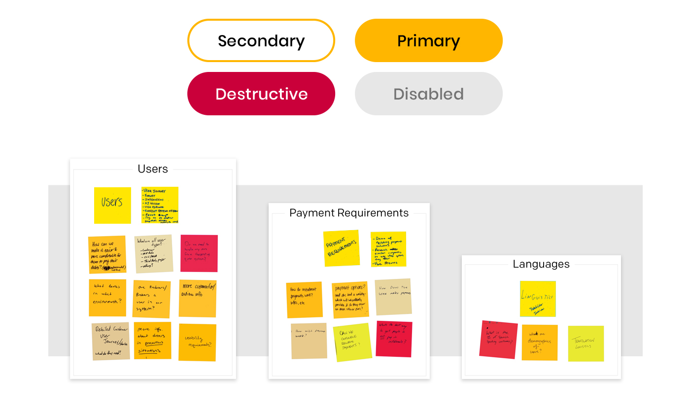 Status icons: Secondary, Primary, Destructive, and Disabled above post-it notes for Users, Payment Requirements, and Languages.