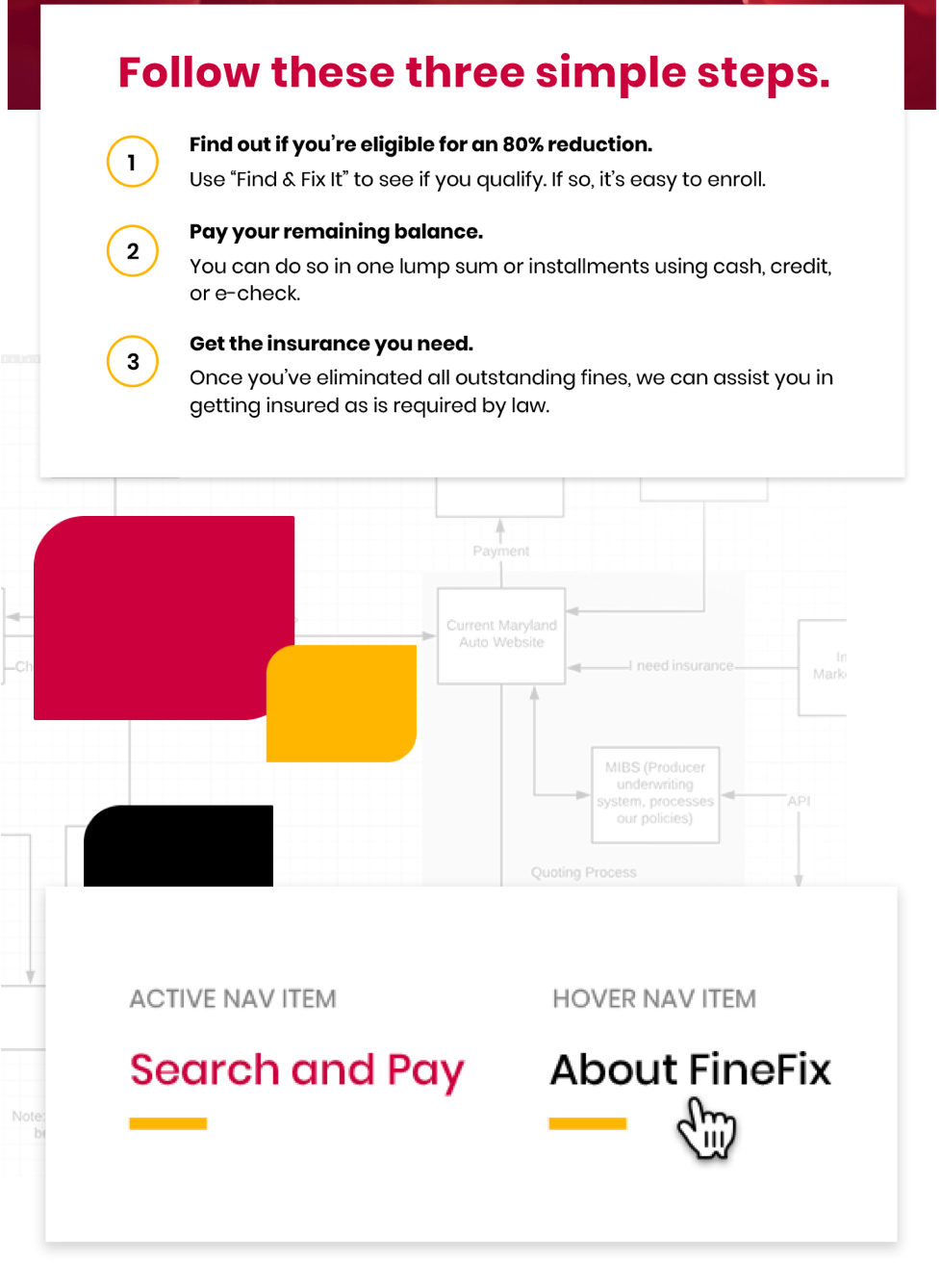 """Text: Follow these three simple steps. 1) Find out if you're eligible for an 80% reduction. Use """"Find & Fix It"""" to see if you qualify. If so, it's easy to enroll. 2) Pay your remaining balance. You can do so in one lump sum or installments using cash, credit, or e-check. 3) Get the insurance you need. Once you've eliminated all outstanding fines, we can assist you in getting insured as is required by law."""